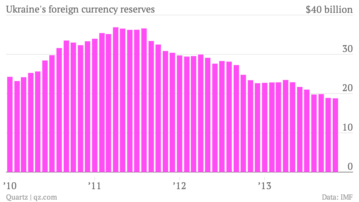 Ukraine-s-foreign-currency-reserves-reserves_chartbuilder