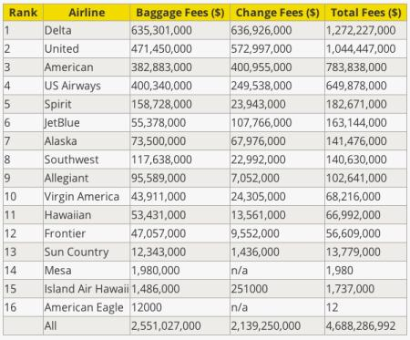 US airline change fees