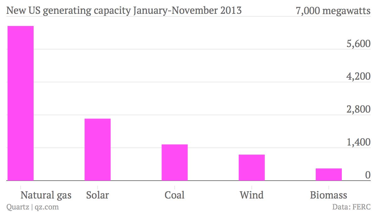 US generating capacity 2013