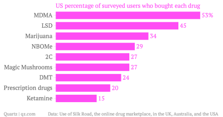 US-percentage-of-surveyed-users-who-bought-each-drug_chartbuilder