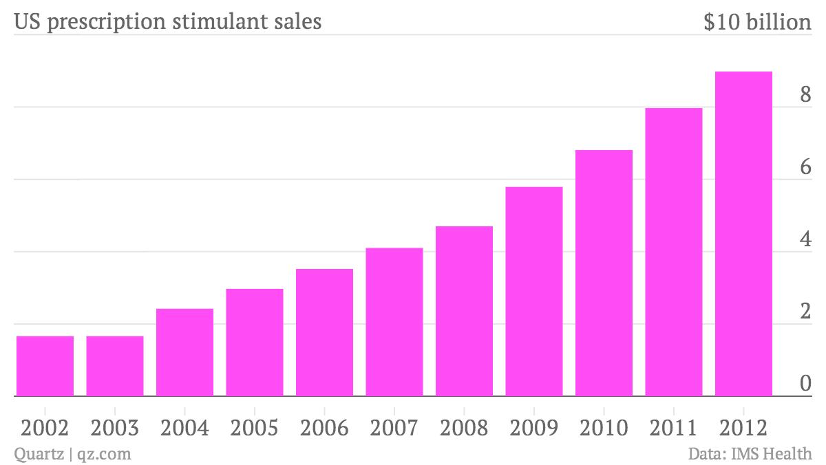 US-prescription-stimulant-sales-Sales_chartbuilder