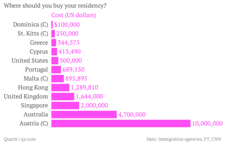 Here Are The Best Nations To Buy Your Way Into Quartz