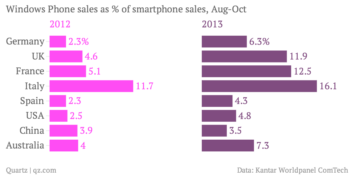 Windows-Phone-sales-as-of-smartphone-sales-Aug-Oct-2012-2013_chartbuilder
