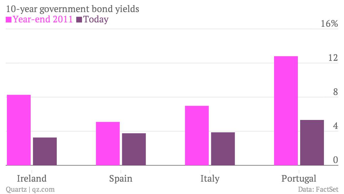 10-year-government-bond-yields-Year-end-2011-Today_chartbuilder