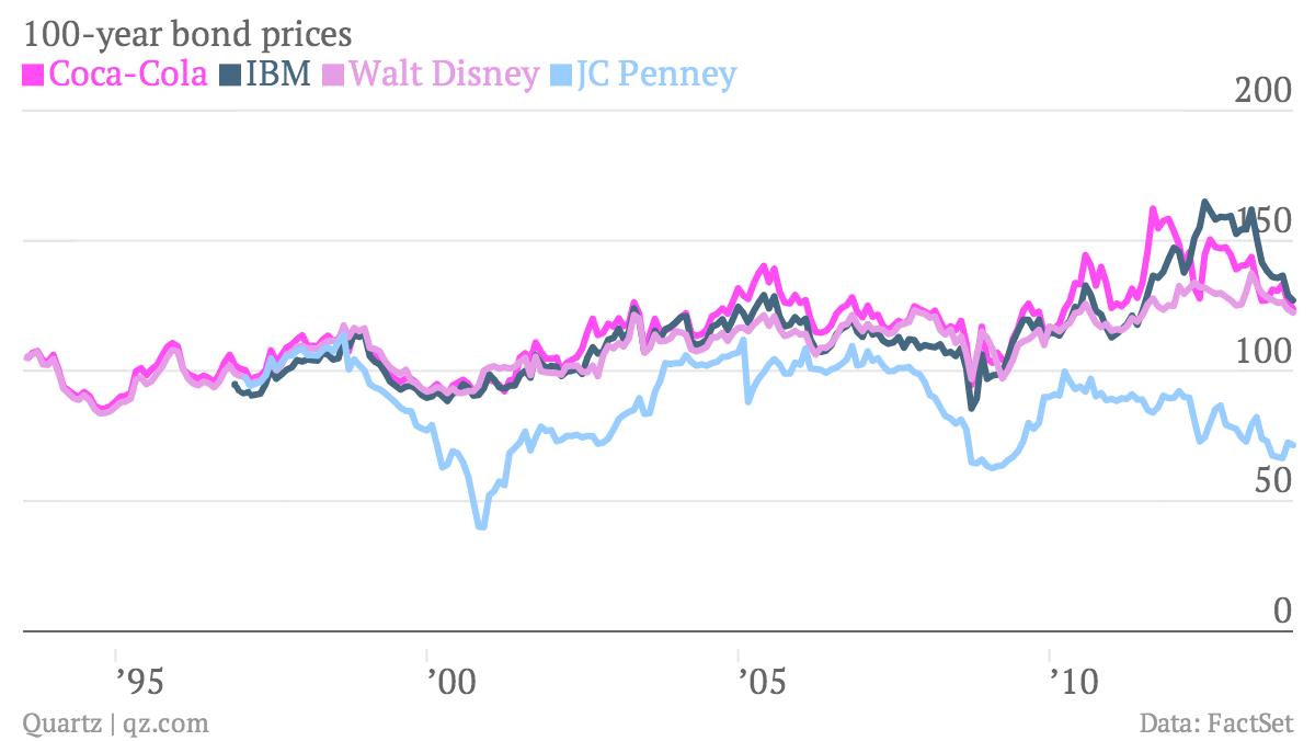 100-year-bond-prices-Coca-Cola-IBM-Walt-Disney-JC-Penney_chartbuilder