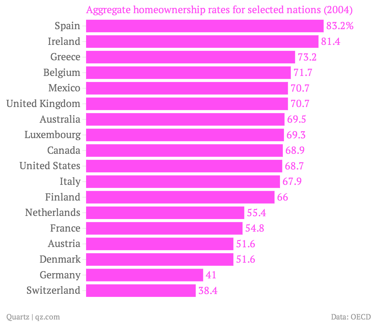 most germans don u2019t buy their homes  they rent  here u2019s why