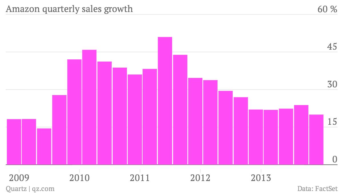 Amazon-quarterly-sales-growth-Sales_chartbuilder