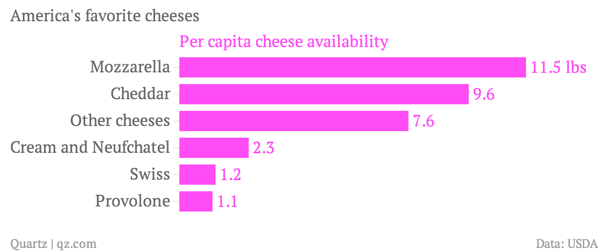 America-s-favorite-cheeses-Per-capita-cheese-availability_chartbuilder
