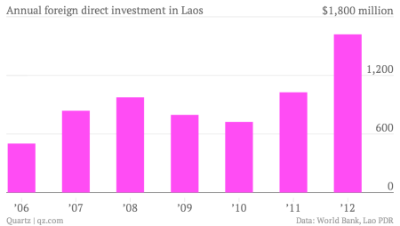 Annual foreign direct investment in Laos