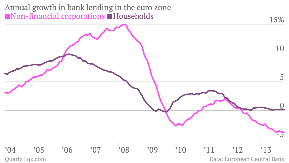 Annual-growth-in-bank-lending-in-the-euro-zone-Non-financial-corporations-Households_chartbuilder