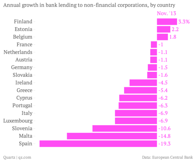 Annual-growth-in-bank-lending-to-non-financial-corporations-by-country-Nov-13_chartbuilder (1)