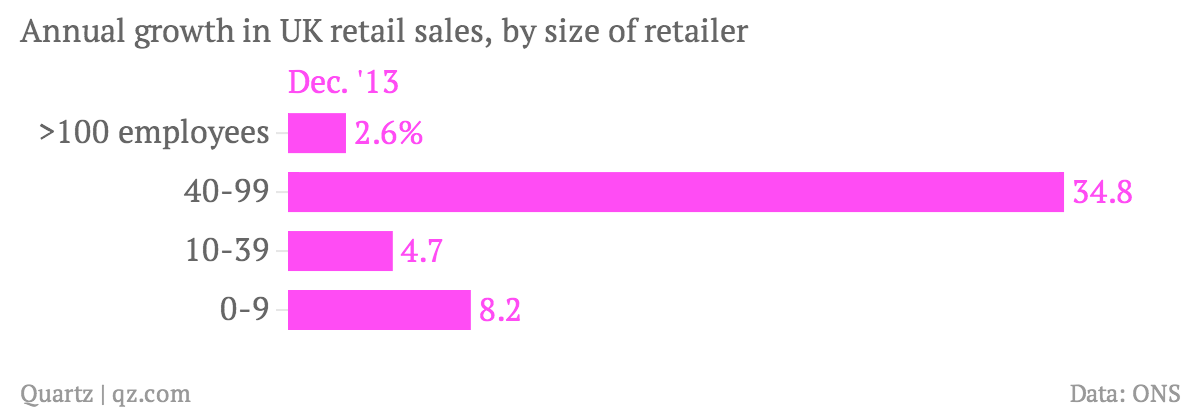 Annual-growth-in-UK-retail-sales-by-size-of-retailer-Dec-13_chartbuilder