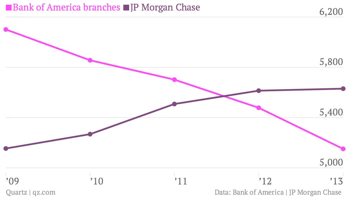 Bank branch chart
