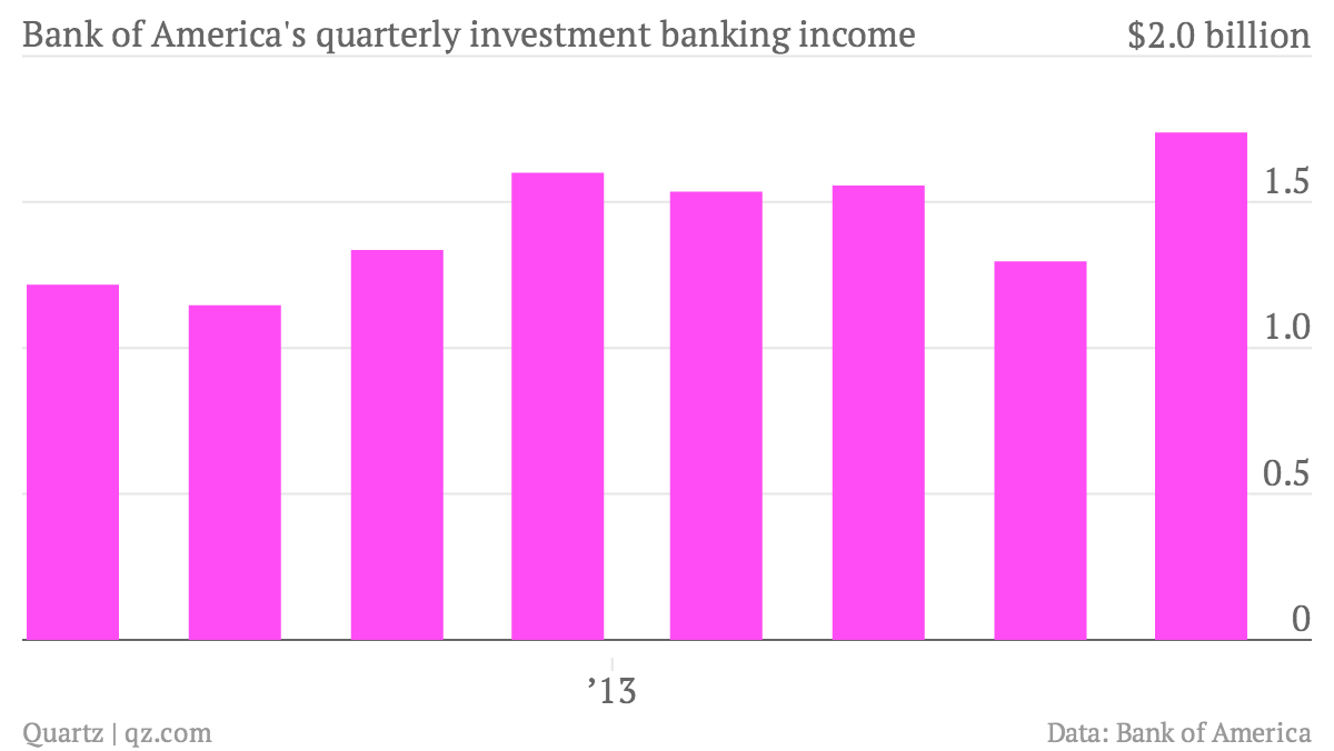Bank-of-America-s-quarterly-investment-banking-income-Bank-of-America-investment-banking-income-in-billions_chartbuilder