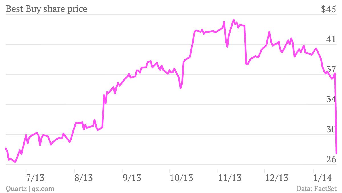 Best-Buy-share-price-Price_chartbuilder