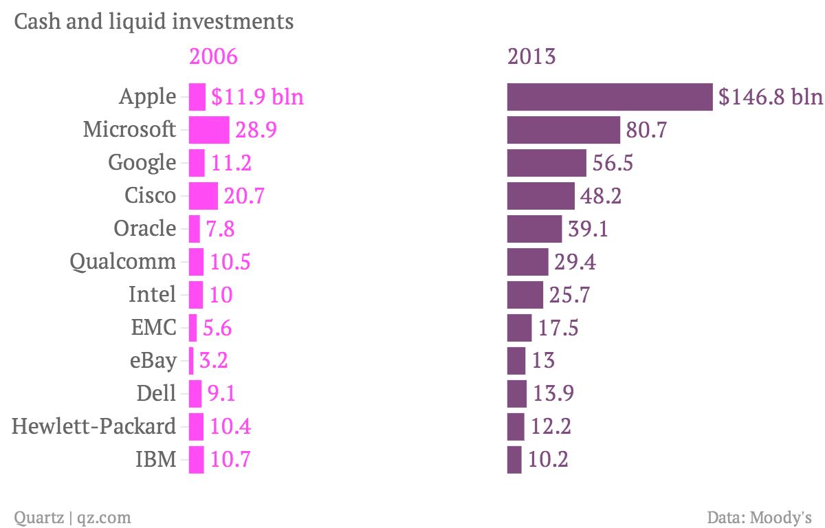 Cash-and-liquid-investments-2006-2013_chartbuilder