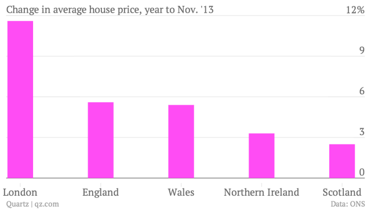 Change-in-average-house-price-year-to-Nov-13-Price_chartbuilder