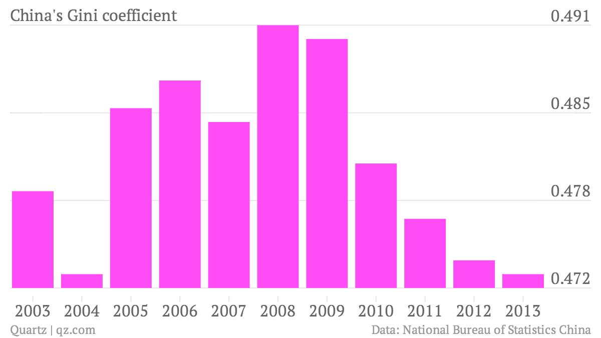 china gini coefficient