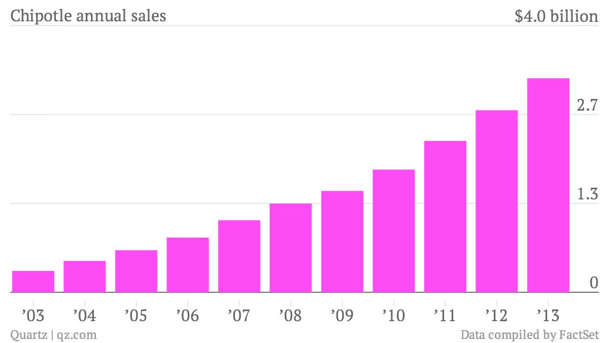 Chipotle-annual-sales-Data_chartbuilder