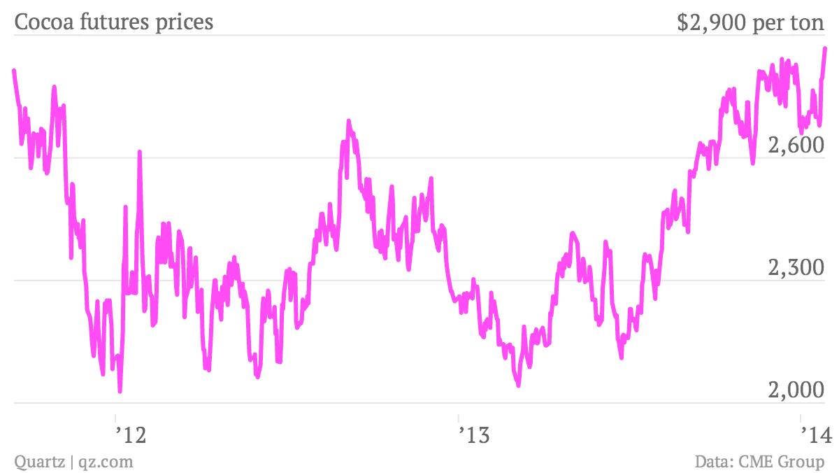 Cocoa-futures-prices-Futures-price-per-ton_chartbuilder (1)