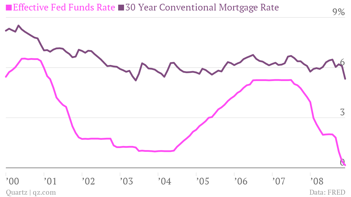 Effective-Fed-Funds-Rate-30-Year-Conventional-Mortgage-Rate_chartbuilder