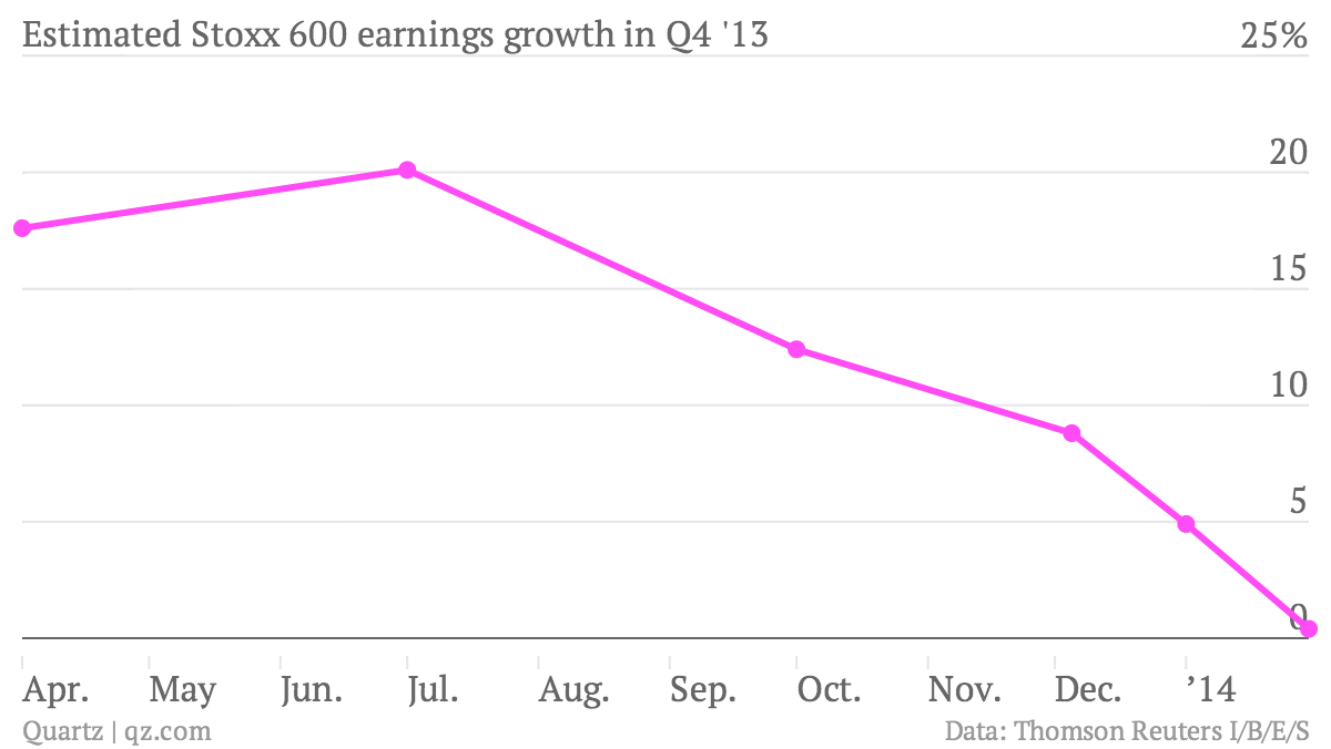 Estimated-Stoxx-600-earnings-growth-in-Q4-13-Q4-13_chartbuilder