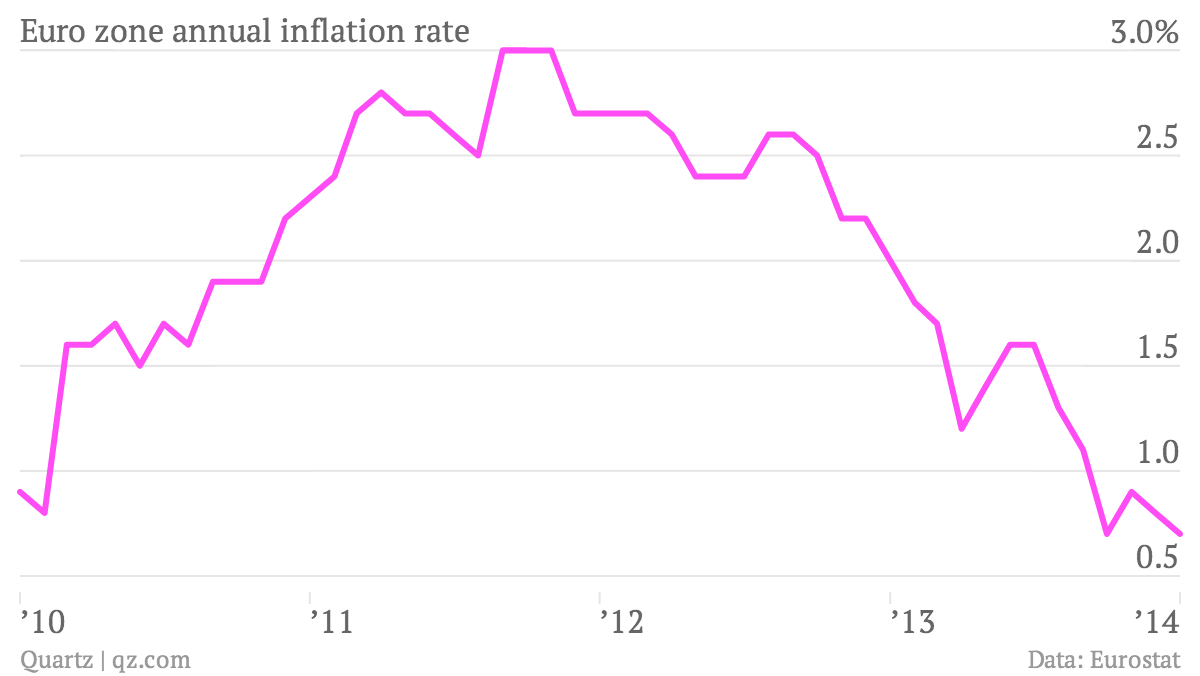 Euro-zone-annual-inflation-rate-rate-_chartbuilder