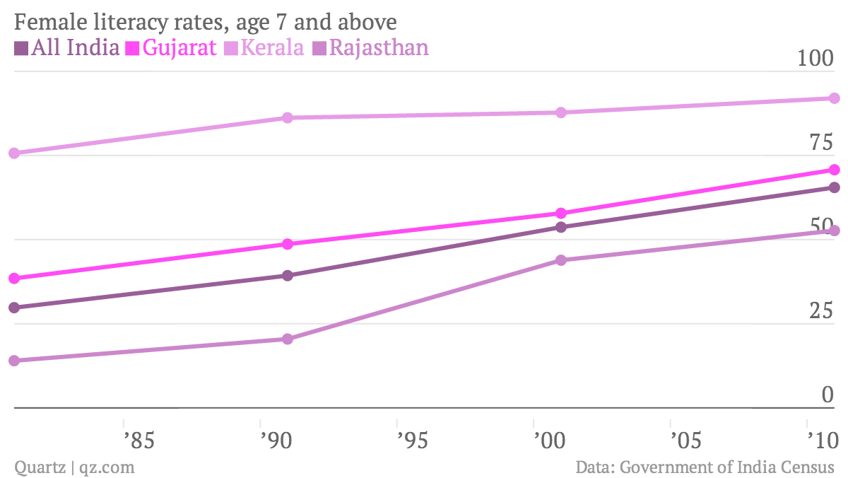 Female-literacy-rates-age-7-and-above-All-India-Gujarat-Kerala-Rajasthan_chartbuilder