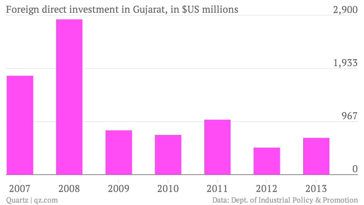Foreign-direct-investment-in-Gujarat-in-US-millions-US-millions_chartbuilder
