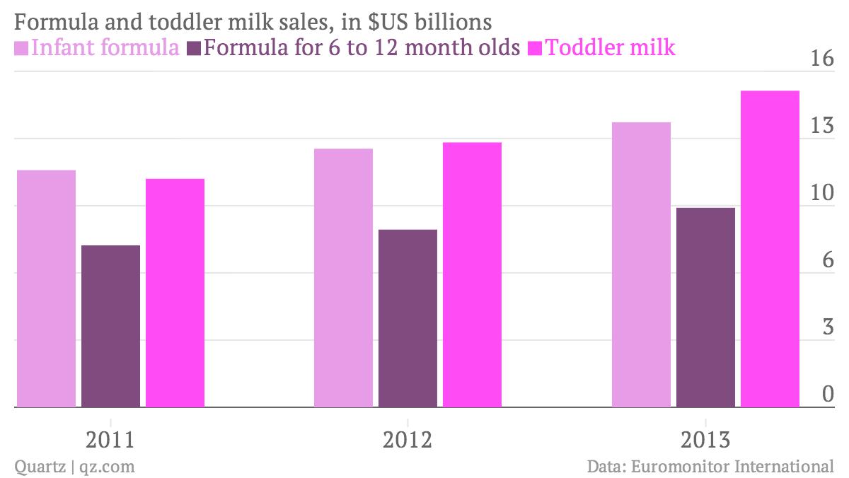 Formula-and-toddler-milk-sales-in-US-billions-Infant-formula-Formula-for-6-to-12-month-olds-Toddler-milk_chartbuilder (1)
