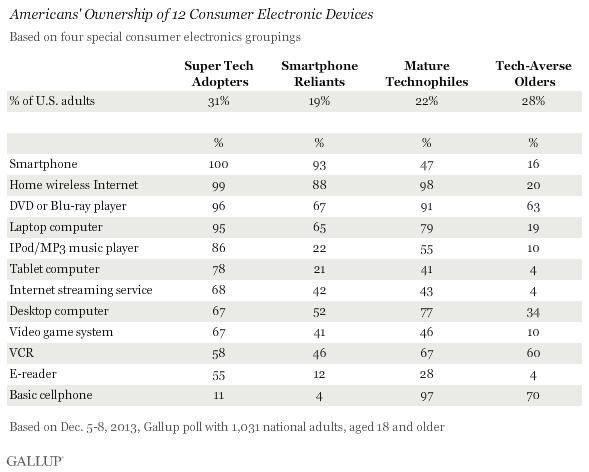 gallup poll smartphones