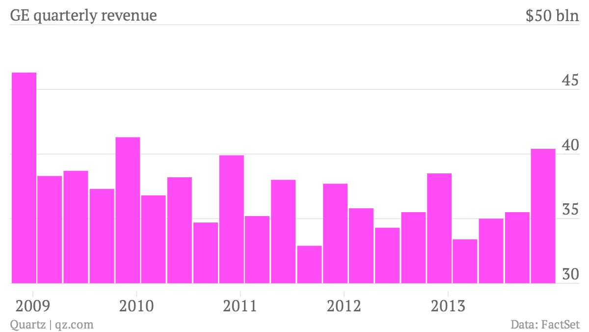 GE-quarterly-revenue-Revenue_chartbuilder