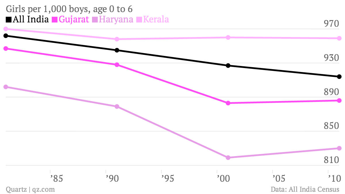 Girls-per-1-000-boys-age-0-to-6-All-India-Gujarat-Haryana-Kerala_chartbuilder (1)