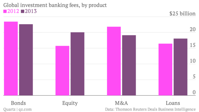Global-investment-banking-fees-by-product-2012-2013_chartbuilder (1)