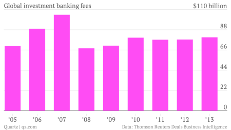 Investment banks just had their best year since 2007 — Quartz
