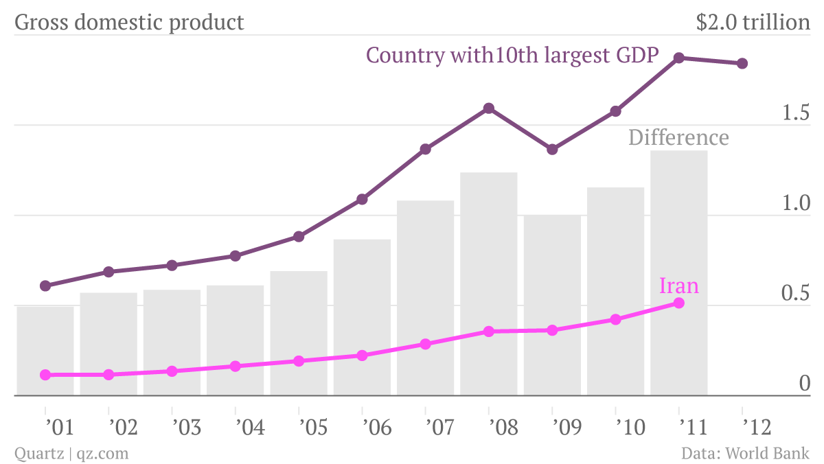 Gross-domestic-product-Country-with-10th-largest-GDP-Iran-difference_chartbuilder-(1)