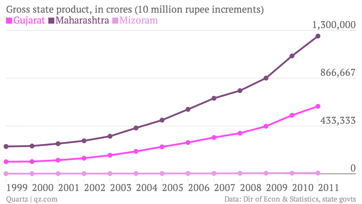 Gross-state-product-in-crores-10-million-rupee-increments-Gujarat-Maharashtra-Mizoram_chartbuilder