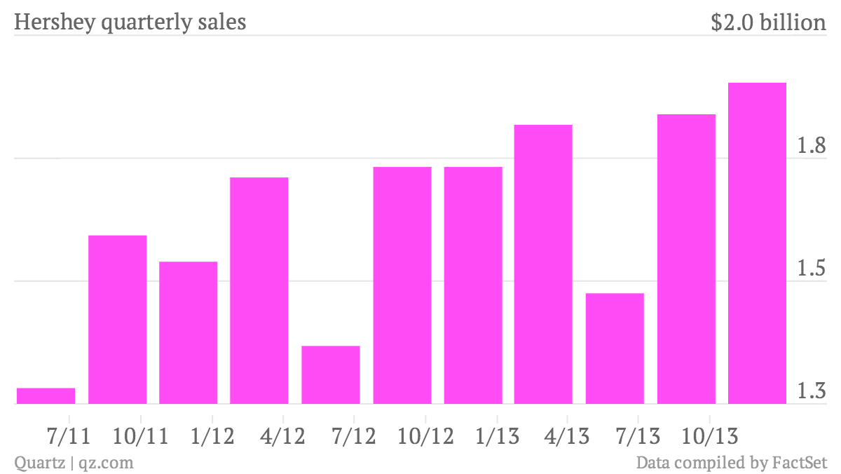 Hershey-quarterly-sales-Data_chartbuilder