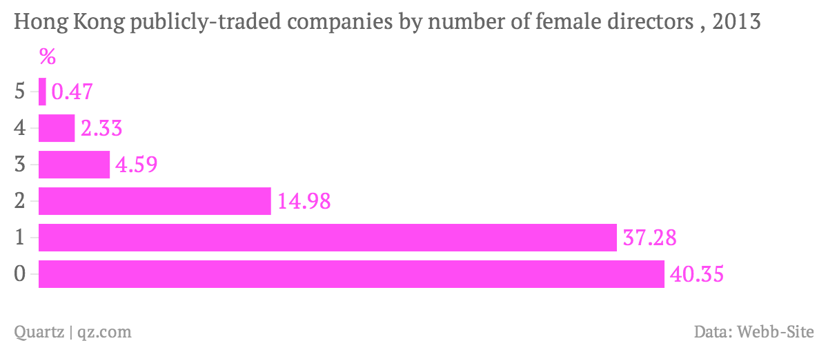 Hong-Kong-publicly-traded-companies-by-number-of-female-directors-2013-_chartbuilder