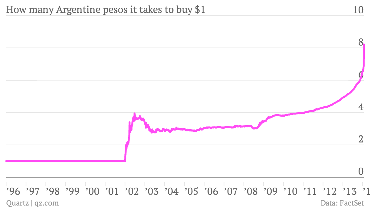 How-many-Argentine-pesos-it-takes-to-buy-1-How-many-Argentine-pesos-it-takes-to-buy-1_chartbuilder