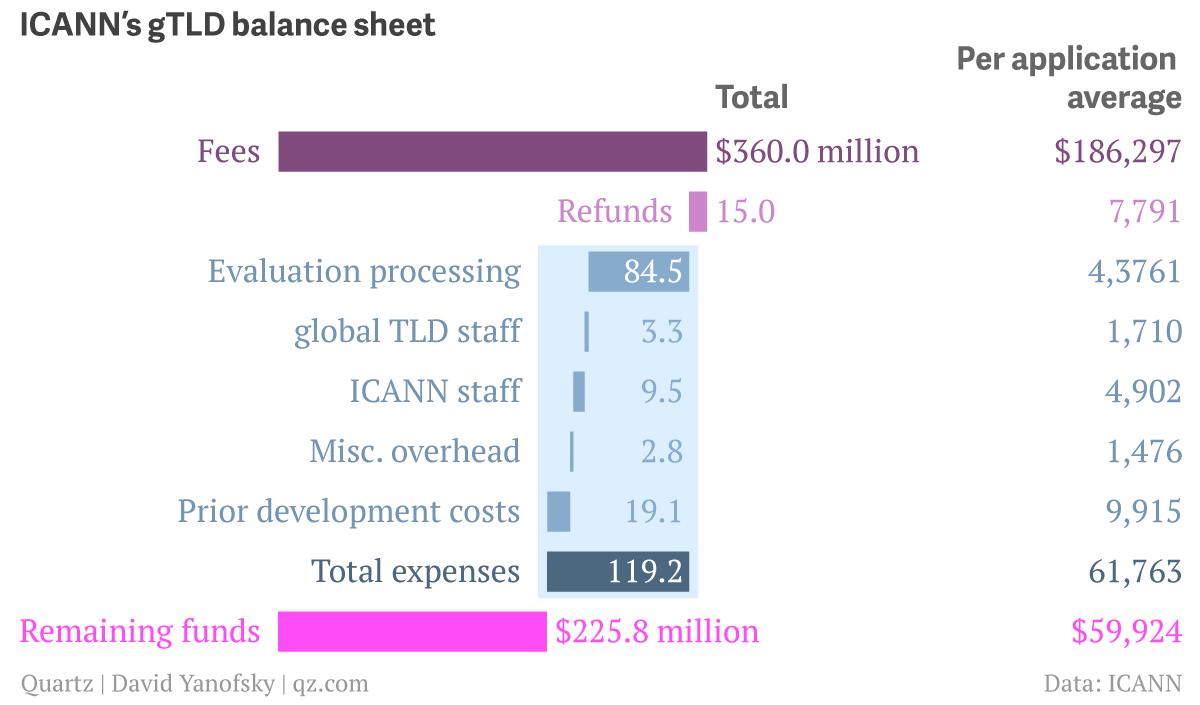 ICANNs-gTLD-balance-sheet_chartbuilder