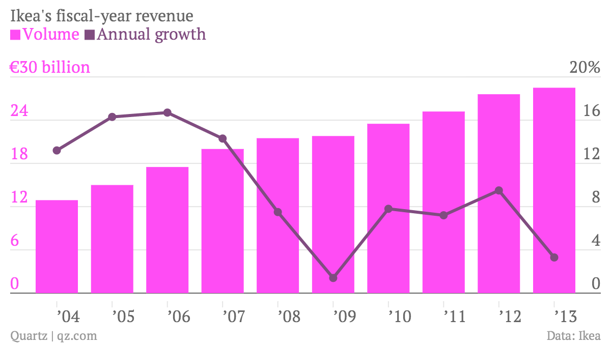 Ikea-s-fiscal-year-revenue-Volume-Annual-growth_chartbuilder