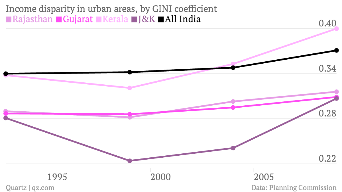 Income-disparity-in-urban-areas-by-GINI-coefficient-Rajasthan-Gujarat-Kerala-J-K-All-India_chartbuilder