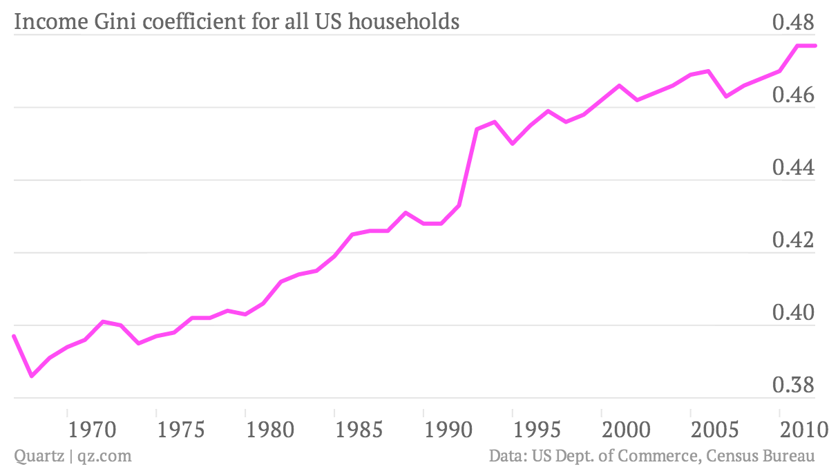 Income Gini coefficient for all US households