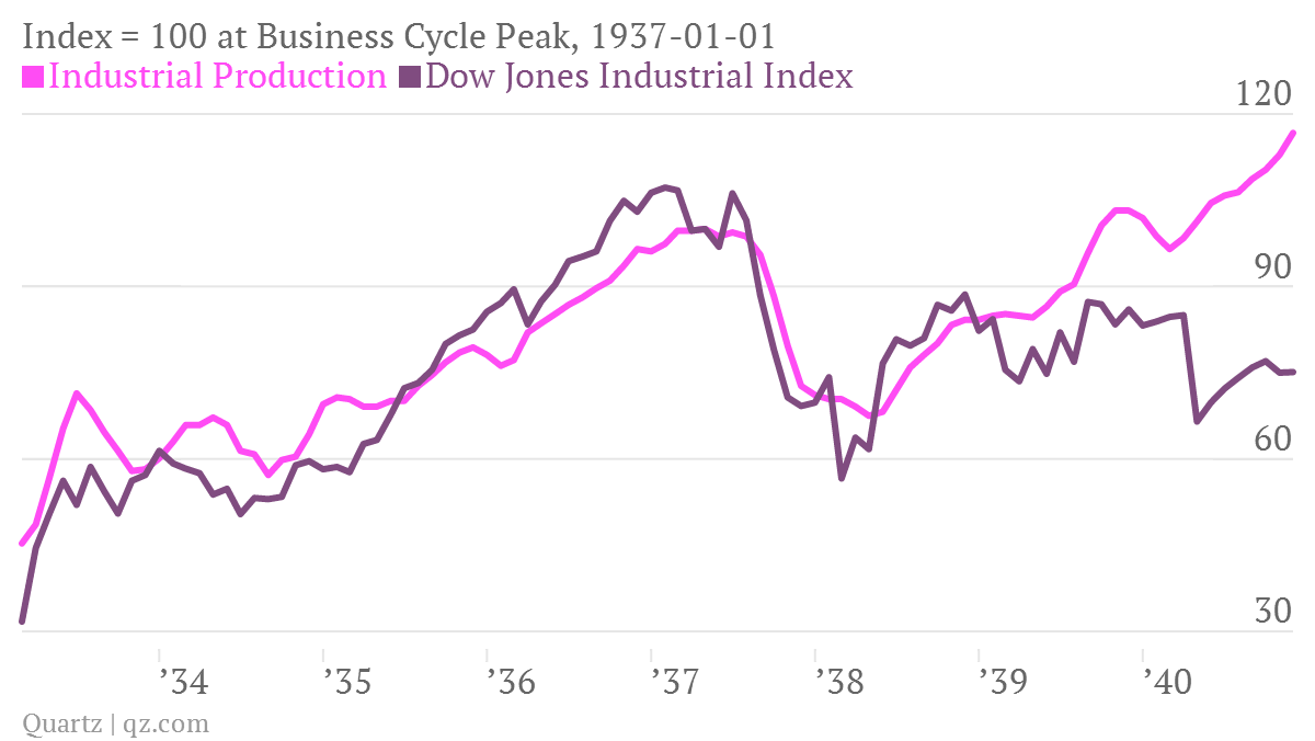 Index-100-at-Business-Cycle-Peak-1937-01-01-Industrial-Production-Dow-Jones-Industrial-Index_chartbuilder