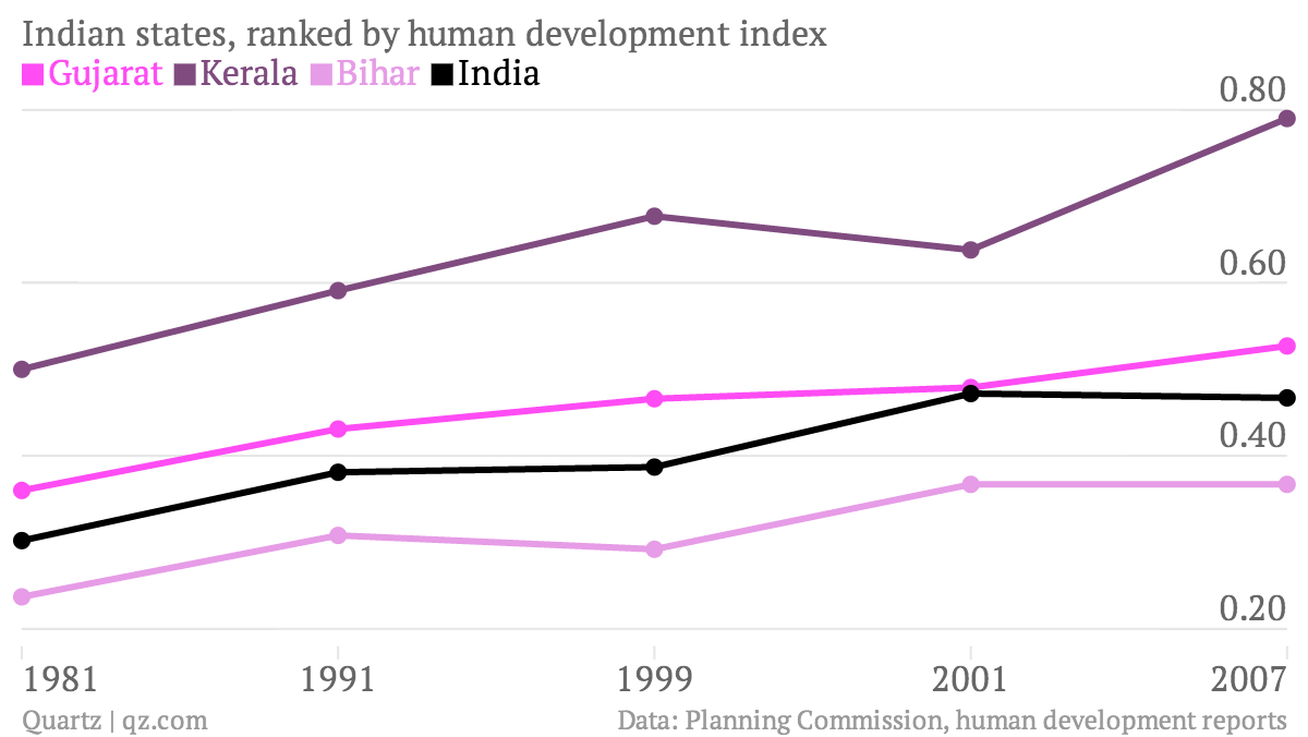 Indian-states-ranked-by-human-development-index-Gujarat-Kerala-Bihar-India_chartbuilder
