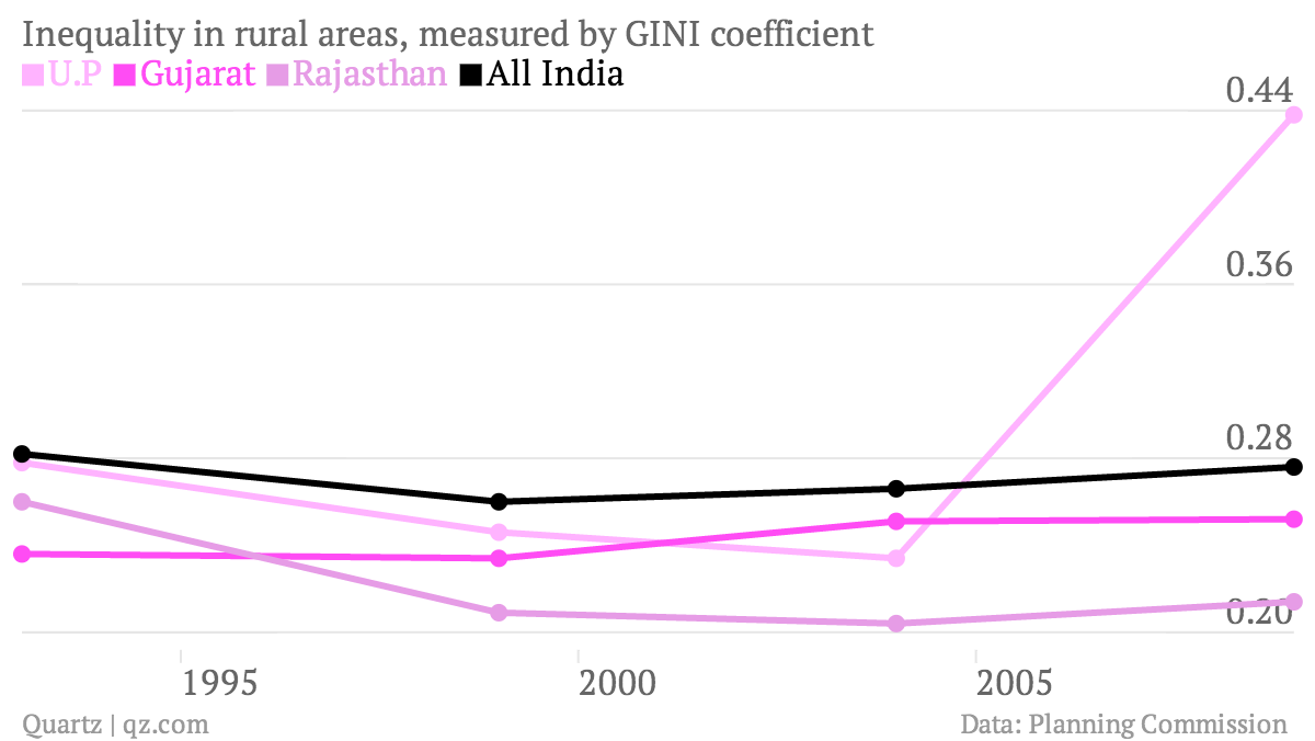 Inequality-in-rural-areas-measured-by-GINI-coefficient-U-P-Gujarat-Rajasthan-All-India_chartbuilder