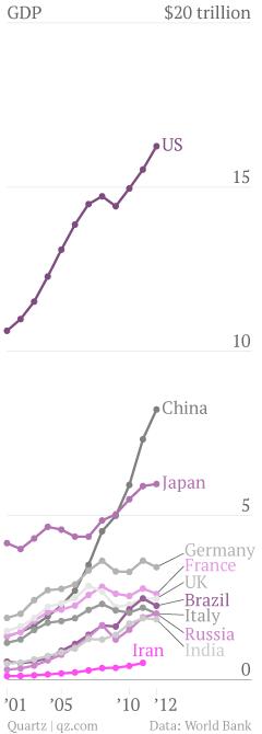 Iran-GDP-United-States-China-Japan-Germany-France-United-Kingdom-Brazil-Italy-Russian-Federation-India-Iran-Islamic-Rep-_chartbuilder