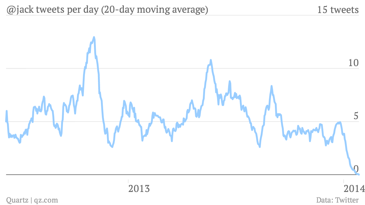 -jack-tweets-per-day-20-day-moving-average-20-day-MA_chartbuilder