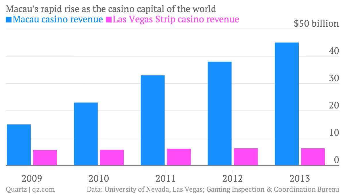 Macau gambling revenue 2012 hilton ponce casino
